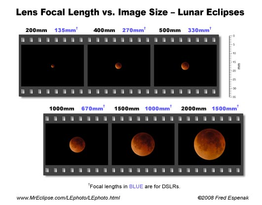 Lunar Eclipse Image Scale