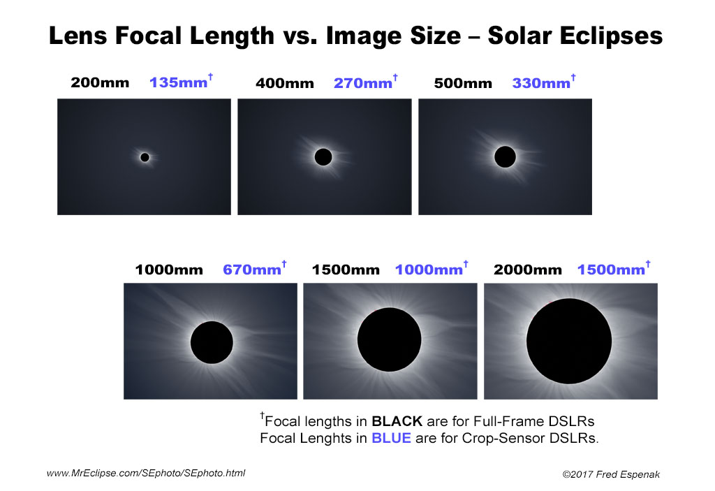 Solar Eclipse Image Scale