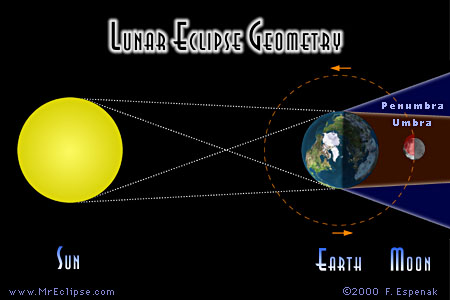 Lunar Eclipses for Beginners