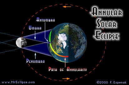 Annular Solar Eclipse Illustration